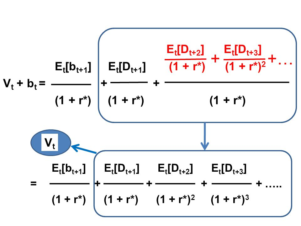 + +… Et[Dt+2] Et[Dt+3] Et[bt+1] Et[Dt+1] (1 + r*) (1 + r*)2